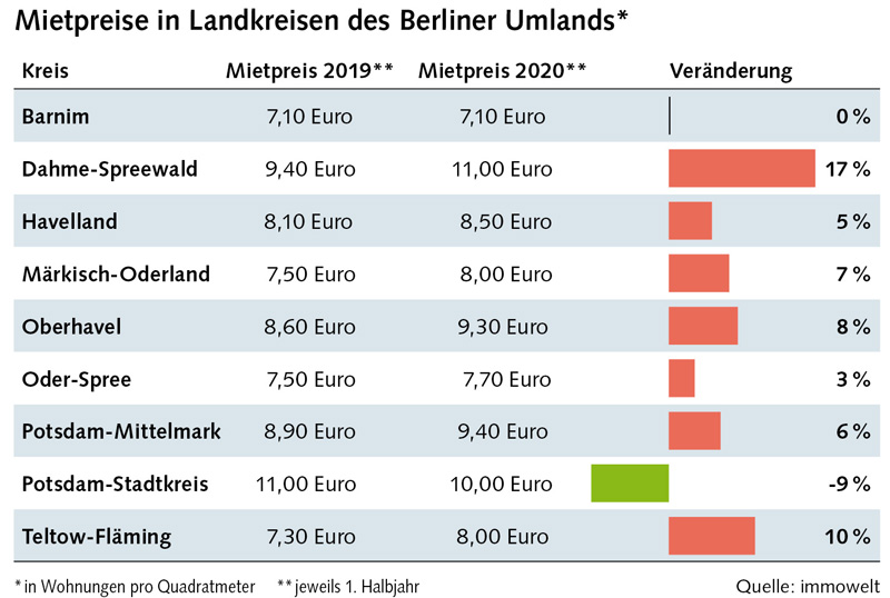 Tabelle: Mietpreise im Berliner Umland