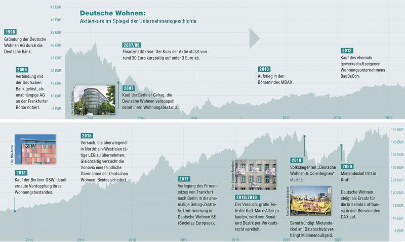 Entwicklung des Aktienkurses der Deutsche Wohnen