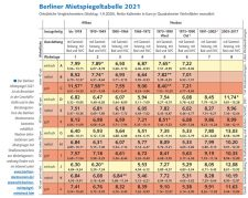 Berliner Mietspiegeltabelle 2021